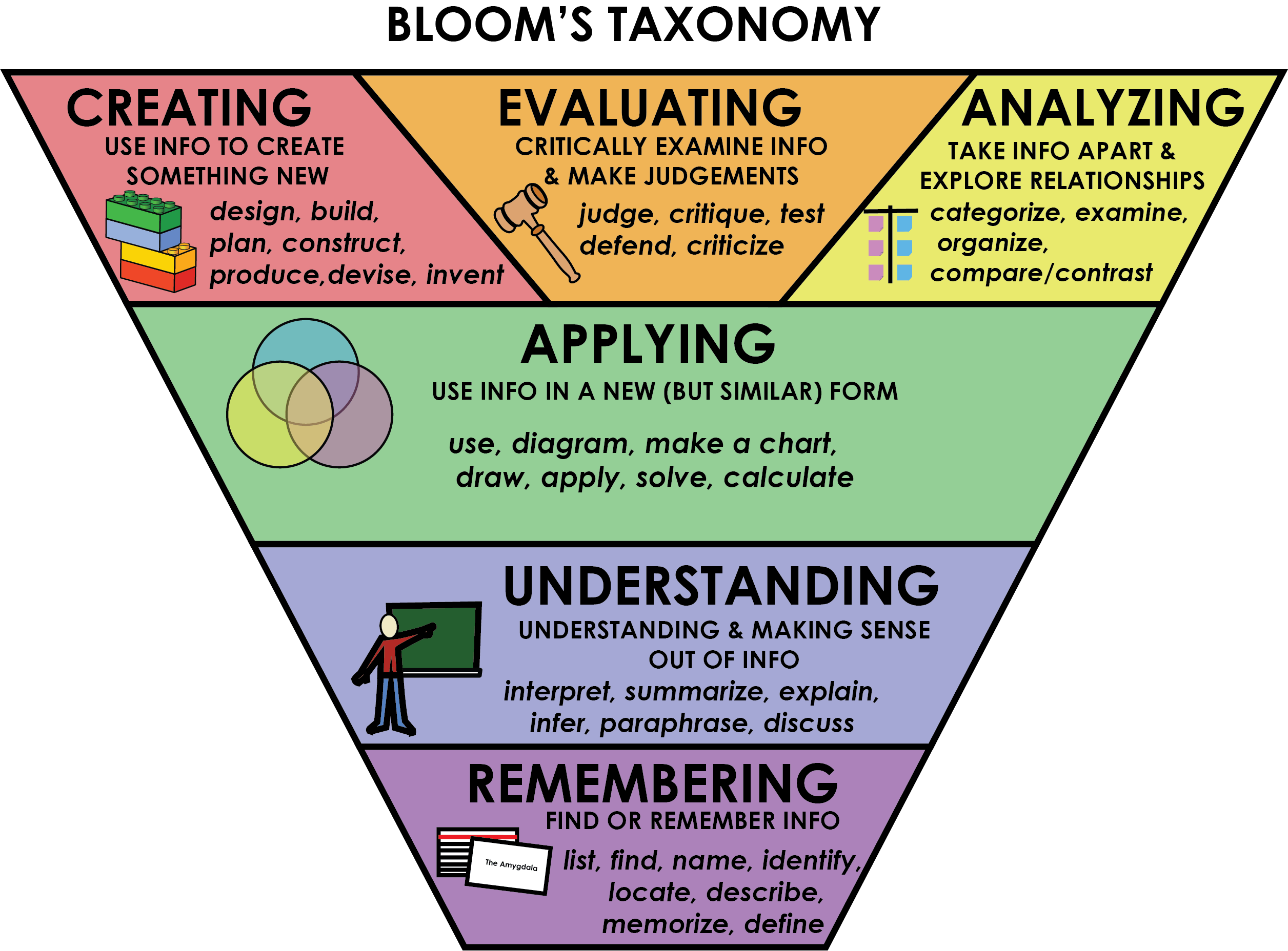 Bloom S Graphic Learning To Learn Online