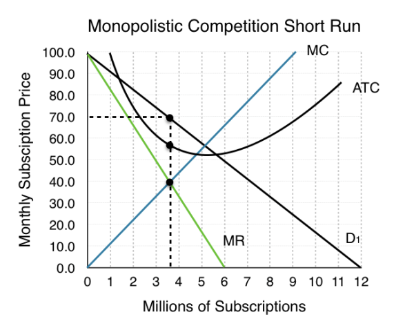8.4 Monopolistic Competition – Principles of Microeconomics