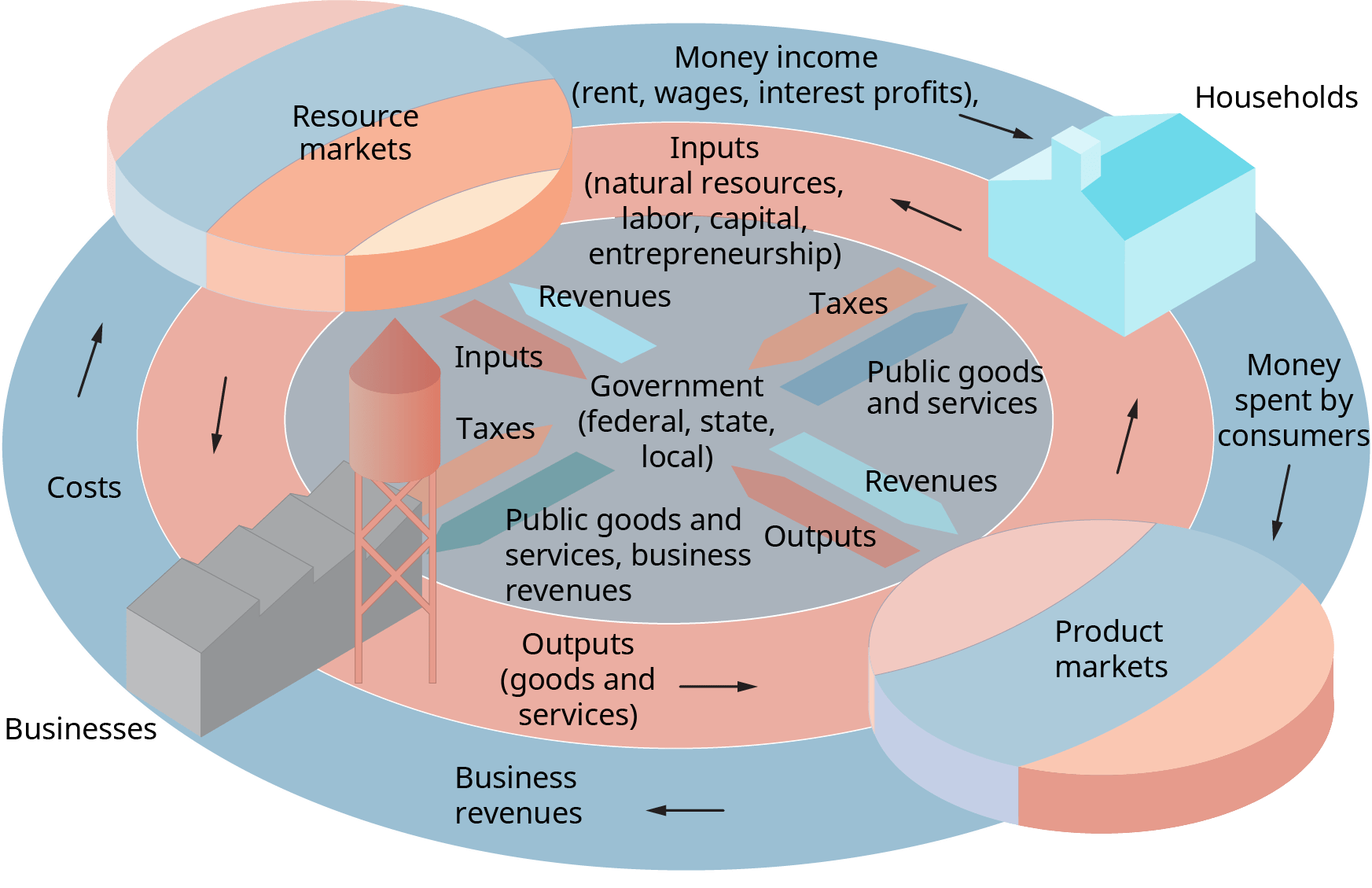 Chapter 1 Economic Systems And Business Introduction To