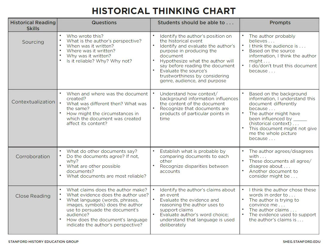 Historical Thinking Chart The Right To Vote The 15th
