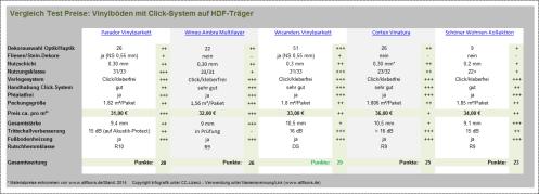 Test-Preis-Vergleich-Vinylboden-mit-HDF-Klicksystem