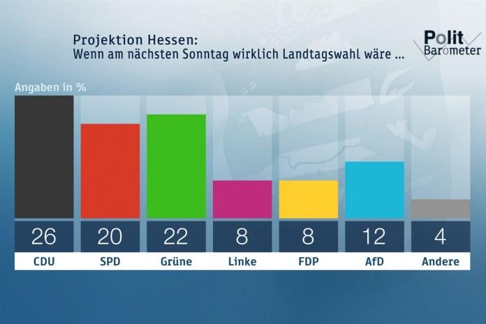 """Quelle: """"obs/ZDF/Forschungsgruppe Wahlen"""""""
