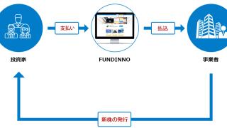【サービスインを追記】未上場ベンチャーへ株式投資ができるクラウドファンディング – FUNDINNO(ファンディーノ) の株式会社日本クラウドキャピタルが日本証券業協会に登録