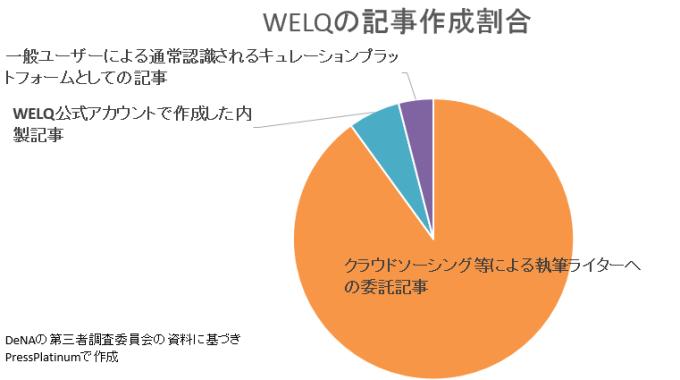 welq%e5%9f%b7%e7%ad%86%e8%80%85