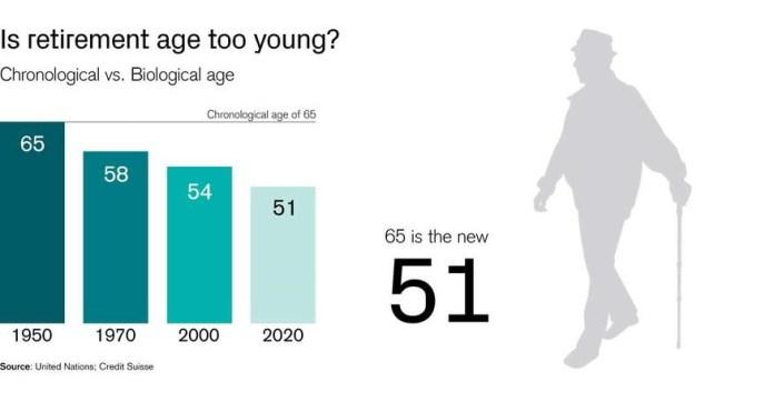 idade da reforma no futuro
