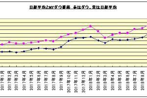 1027 02 1 - 米第3・四半期GDP3.5%増 株価は下落 株価チャート 日経平均とNYダウ