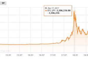 1127 02 1 - 仮想通貨 ビットコイン底割れ状態 バブル崩壊後最低価格水準