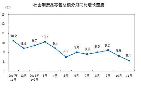 1214 03 1 - 中国 11月の消費、前月から0.5%落ち込み15年ぶりの低さに 貿易戦争の影響鮮明に