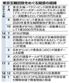 0111 0 1 - フランスお返し 日本オリンピック委員会竹田恒和会長を刑事訴追か