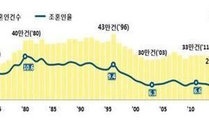 0322 07 1 - 韓国婚姻=結婚件数 1972年以降最低 失業率の高さを反映