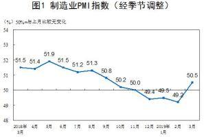 0401 18 1 - 中国3月のPMIが50.5と6ヶ月ぶり+圏内に