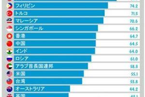 0412 23 1 - インドネシア 86.5%の国民が韓国へ旅行したい 日本はどんだけ 28%