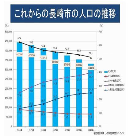 0415 0 1 - 長崎県の人口 前年比▲1.3万人減・▲0.99%減の134万1千人