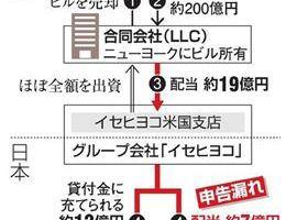 0419 09 1 - イセ食品G会長 NYビル売却で申告漏れ パナマ文書