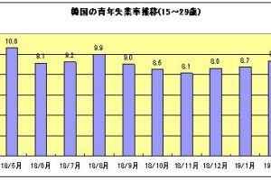 0508 05 1 - 韓国 昨年は企業の海外工場進出倍増 文政権に見切りか