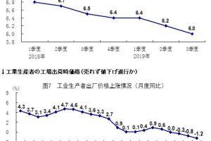 1018 07 1 - 中国 7~9月GDP+6.0% 前期をさらに悪化