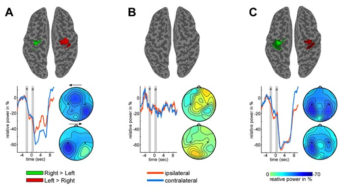 New insights in motor imagery from real-time EEG feedback during concurrent fMRI (Fig.3): MI induced signatures in BCI literates, real BCI illiterates and pseudo BCI illiterates.