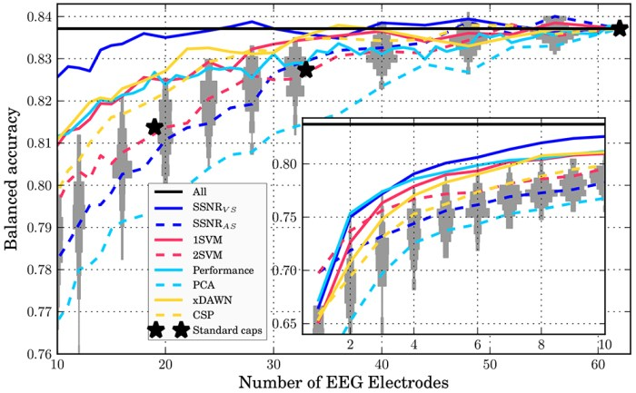 Figure 2: Intra-session evaluation of the classification performance versus the number of EEG electrodes for different sensor selection approaches. The horizontal line All is a reference showing the performance using all available 62 electrodes. The grey patches correspond to histograms of performances of 100 randomly sampled electrode constellations. The curves depict the mean classification performance over all subjects and cross validation splits. The results for 1–10 sensors are shown separately in the inset. [1]
