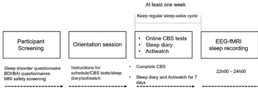 Figure 1. Experimental protocol implemented in the present study. Participants were initially screened for sleep disorders, unusual sleep habits, health-related concerns, and MRI compatibility. Eligible participants were scheduled for an orientation session, where they received instructions pertaining to the study protocol, as well as a sleep diary, and Actiwatch. Participants completed the CBS tests at least 1 week prior to their scheduled simultaneous EEG-fMRI sleep session. The sleep session began at 21h00, with lights out occurring between 22h00-24h00. Figure credit: Fang, Ray, Owen & Fogel. (2019). Brain activation time-locked to sleep spindles associated with human cognitive abilities. Frontiers in neuroscience, 13. doi: 10.3389/fnins.2019.00046.