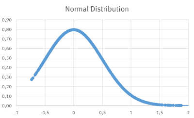 Figure 6: Gaussian normal distribution of measured values
