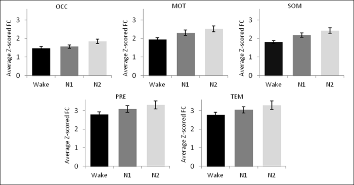 Understanding how sleep affects the human thalamus with EEG-fMRI - Figure 3: Inter-thalamic FC as a function of thalamic sub-region and sleep stage