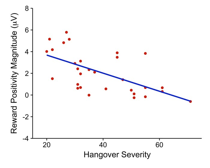 Figure 3: Peak component magnitudes plotted against hangover severity in the hangover group, Pearson's r = 0.61.