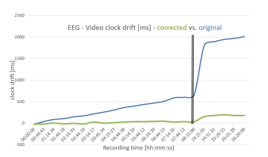 EEG-Video clock drift correction effect during a 26 h recording with actiCHamp Plus on a Lenovo W530