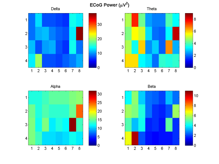 Figure 2: ECoG FFT power on a (4 x 8) electrode grid for the delta, theta, alpha and beta bands.