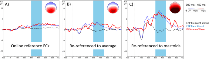 Figure 1: Event-related potentials (ERPs) from a visual and auditory Oddball task (N=8). Curves display ERPs in response to frequent (black) and rare (blue) stimuli. The maps reflect the topography of the difference wave (red) from 300 to 450 ms (interval marked in light blue)