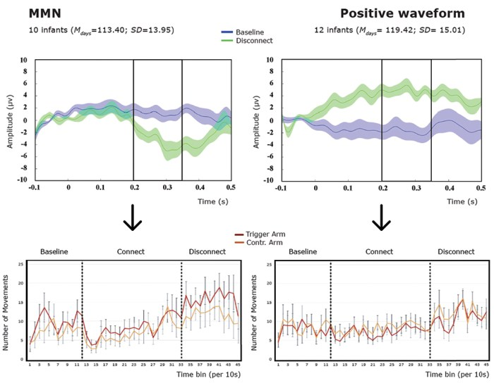 From Movement to Action: An EEG Study into the Emerging Sense of Agency in Early Infancy - Fig. 4