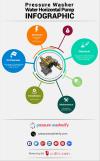 Pressure Washer Horizontal Pump Infographic