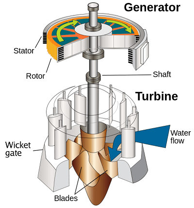 Water_turbine_pressure-washer-water-pump-repair-guide