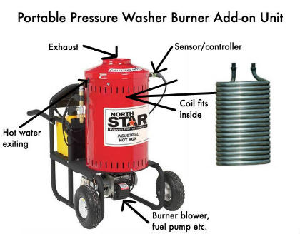 pressure washer troubleshooting in