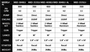 MXD Diesel Series Models
