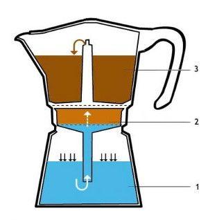cafetera-electrica-italiana-fundamento