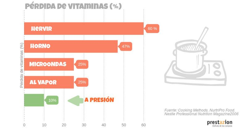 Infografía Pérdida de vitaminas según método de cocinar los alimentos