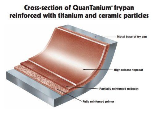sartenes-antiadherentes-de-quantanium-ceramico-y-titanio