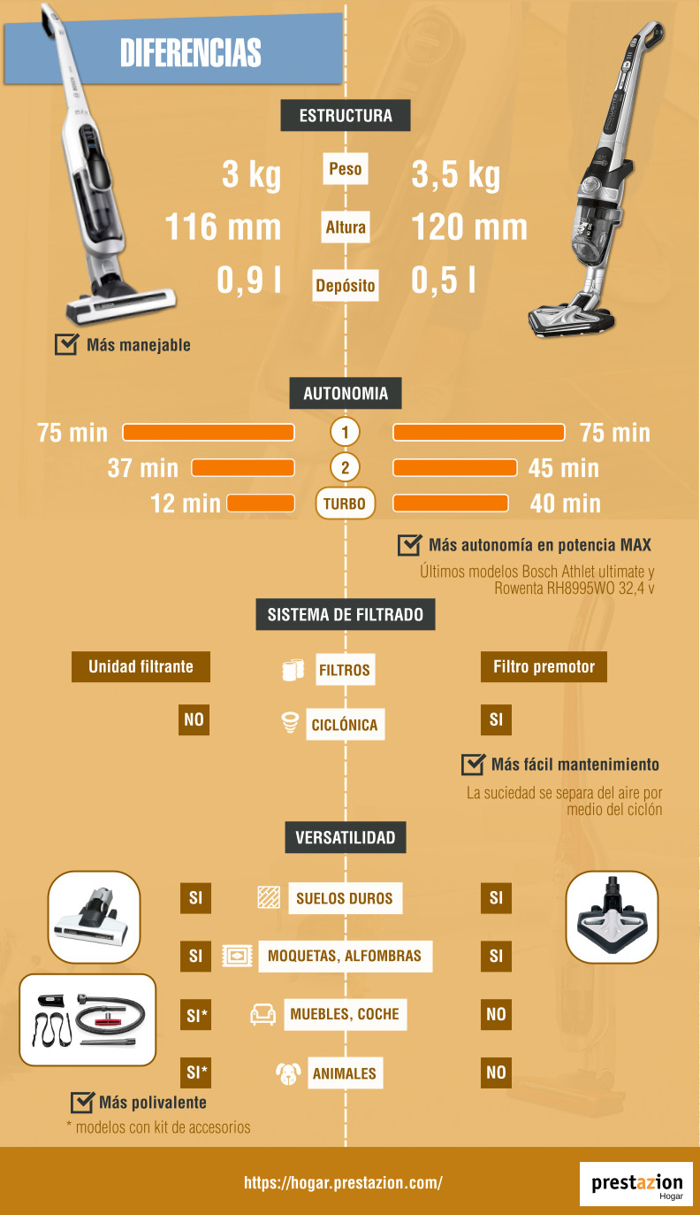 Rowenta air force extreme vs Bosch Athlet comparativa aspiradoras escoba-diferencias