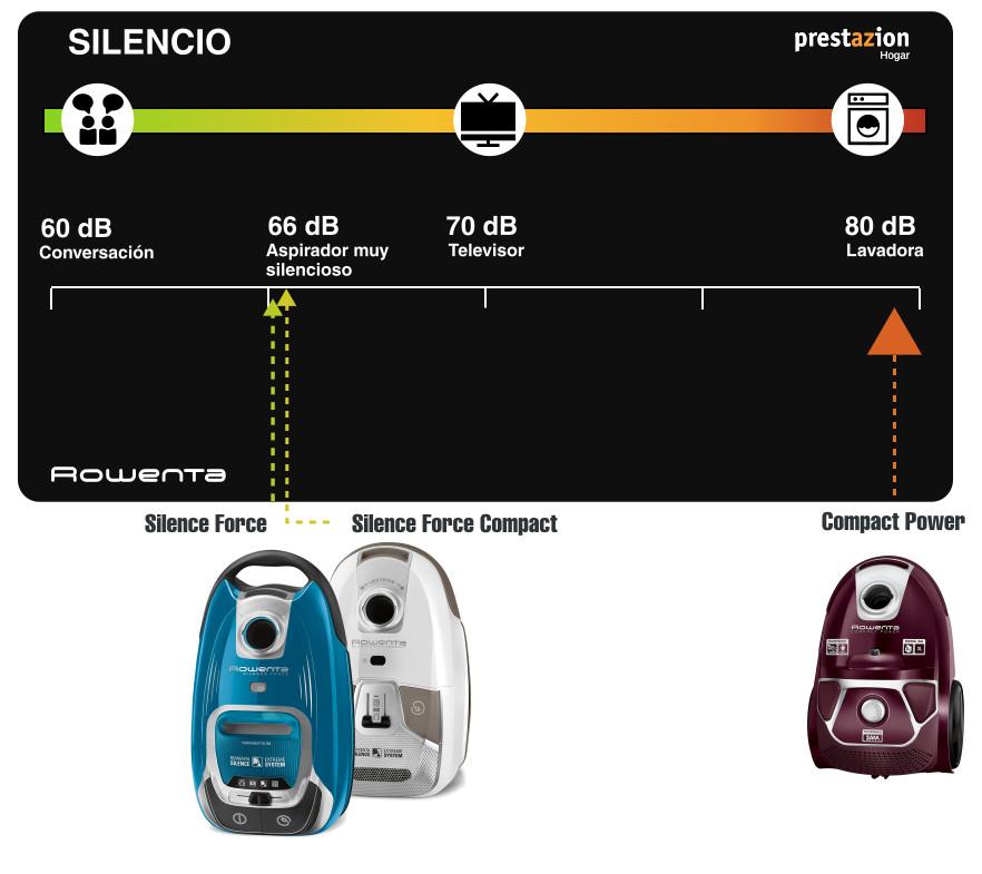 Rowenta Silence Force RO6432 -compact nivel de ruido comparativa dB