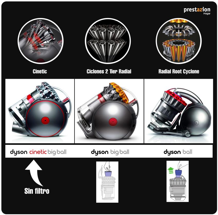 aspiradora dyson trineo big ball- cinetic big ball -ball- comparativa tecnología ciclónica