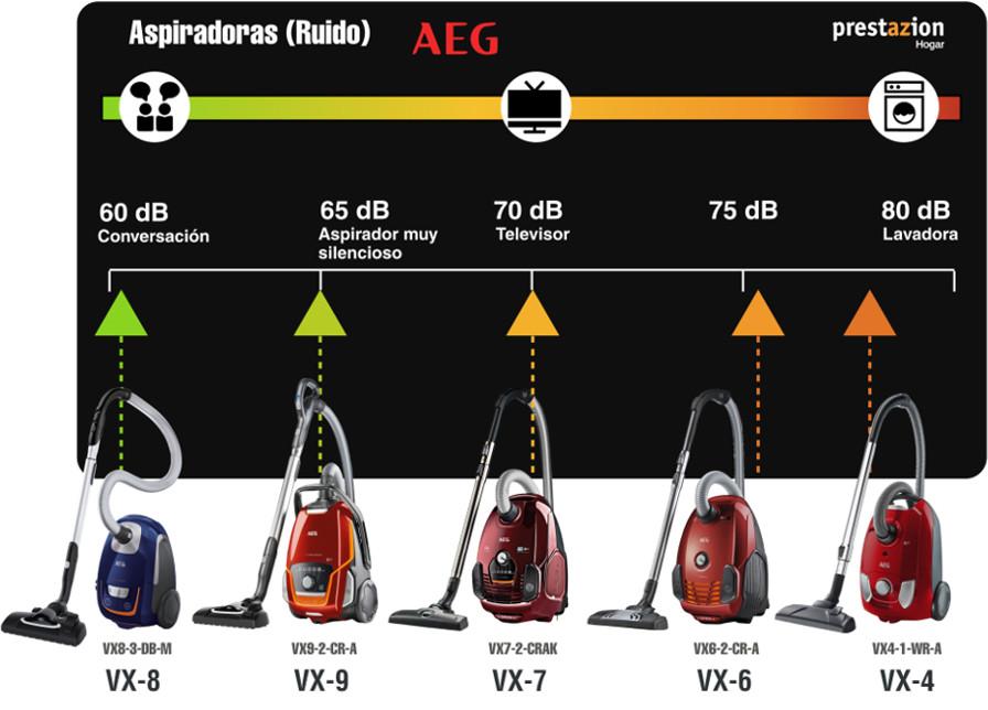 aspiradoras con bolsa AEG comparativa ruido VX9-2-CR-A-VX7-2-CRAK-vx6-vx8