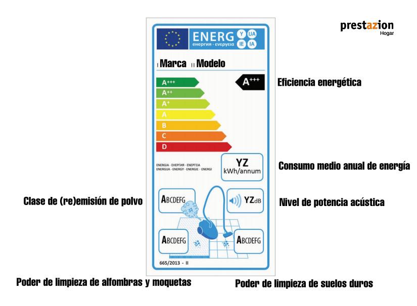 etiqueta energetica aspiradoras-2017