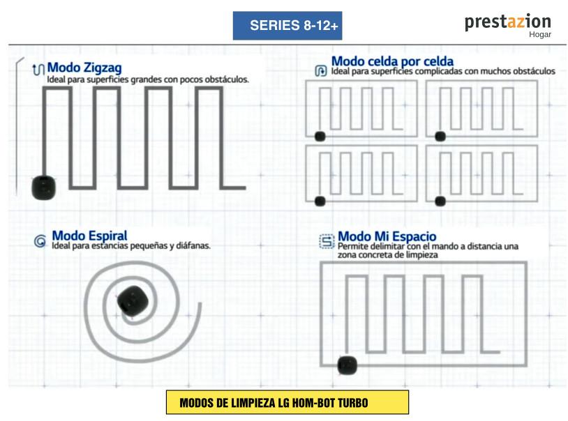 MODOS DE LIMPIEZA LG- Hombot Turbo-SERIES 8 - 9 -10 -11 -12