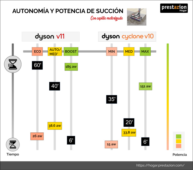 Dyson V11 vs v10 potencia- autonomia-con-cepillo-motorizado