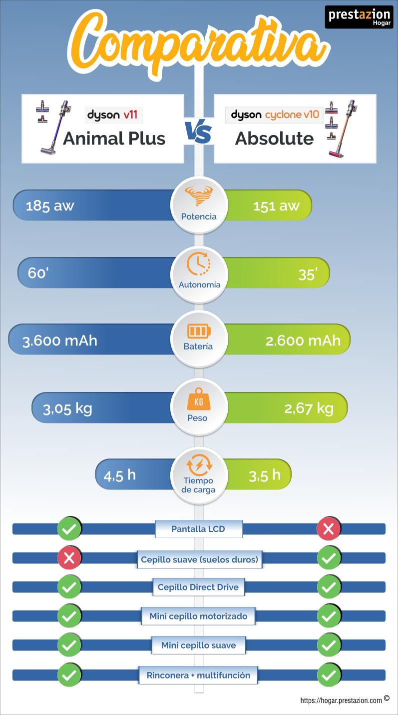 infografía Dyson Cyclone V10 Absolute vs. V11 Animal plus