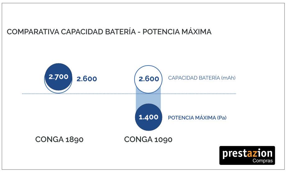 Aspirador Conga 1090 vs 1890 comparativa potencia MÁXIMA Y BATERÍA
