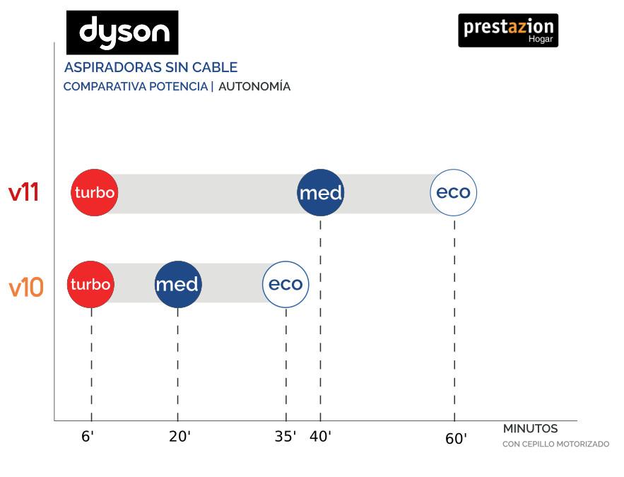 Dyson-V11-V10-COMPARATIVA-potencia-autonomía