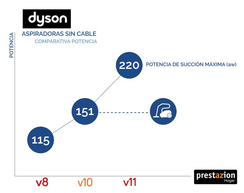 potencia Dyson V10