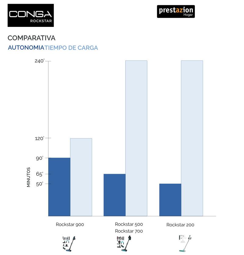 Aspiradora sin cable conga Rockstar comparativa autonomia tiempo sde carga 900 vs 700