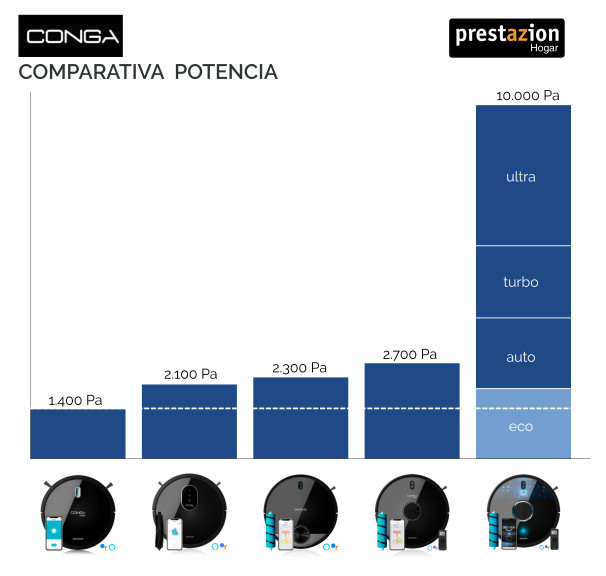 Comparativa potencia robot Conga (pascales)